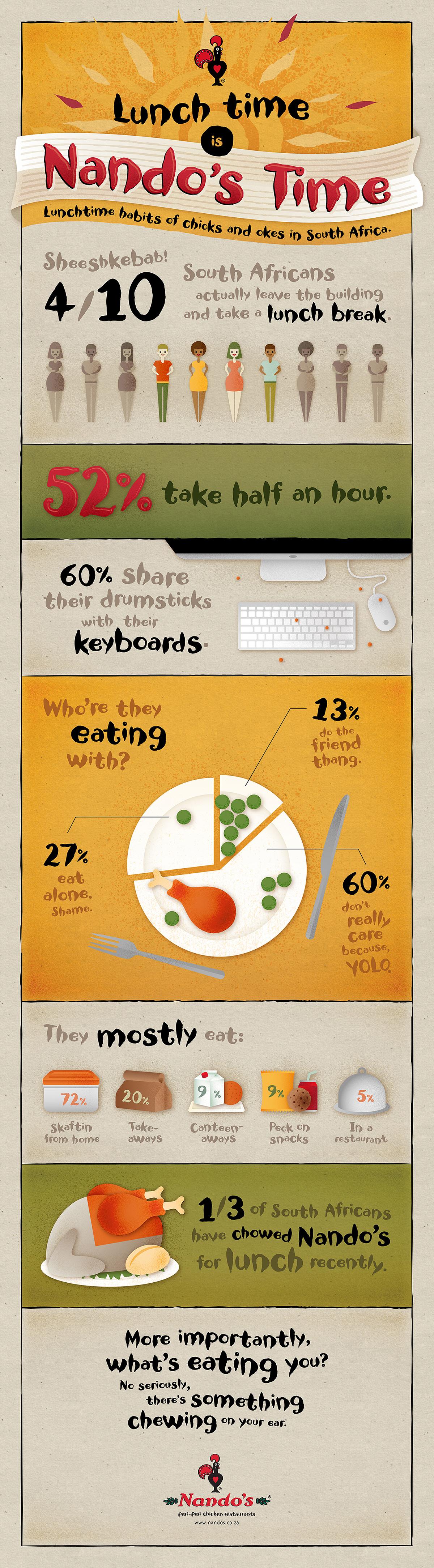 LG_Portfolio 2014_Work_Nandos Infographic_01